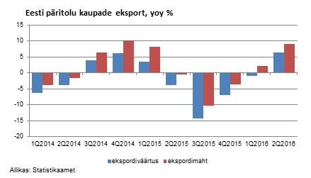 kaupade_eksport
