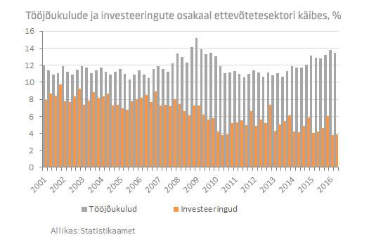toojoukulude-ja-investeeringute-osakaal-kaibes