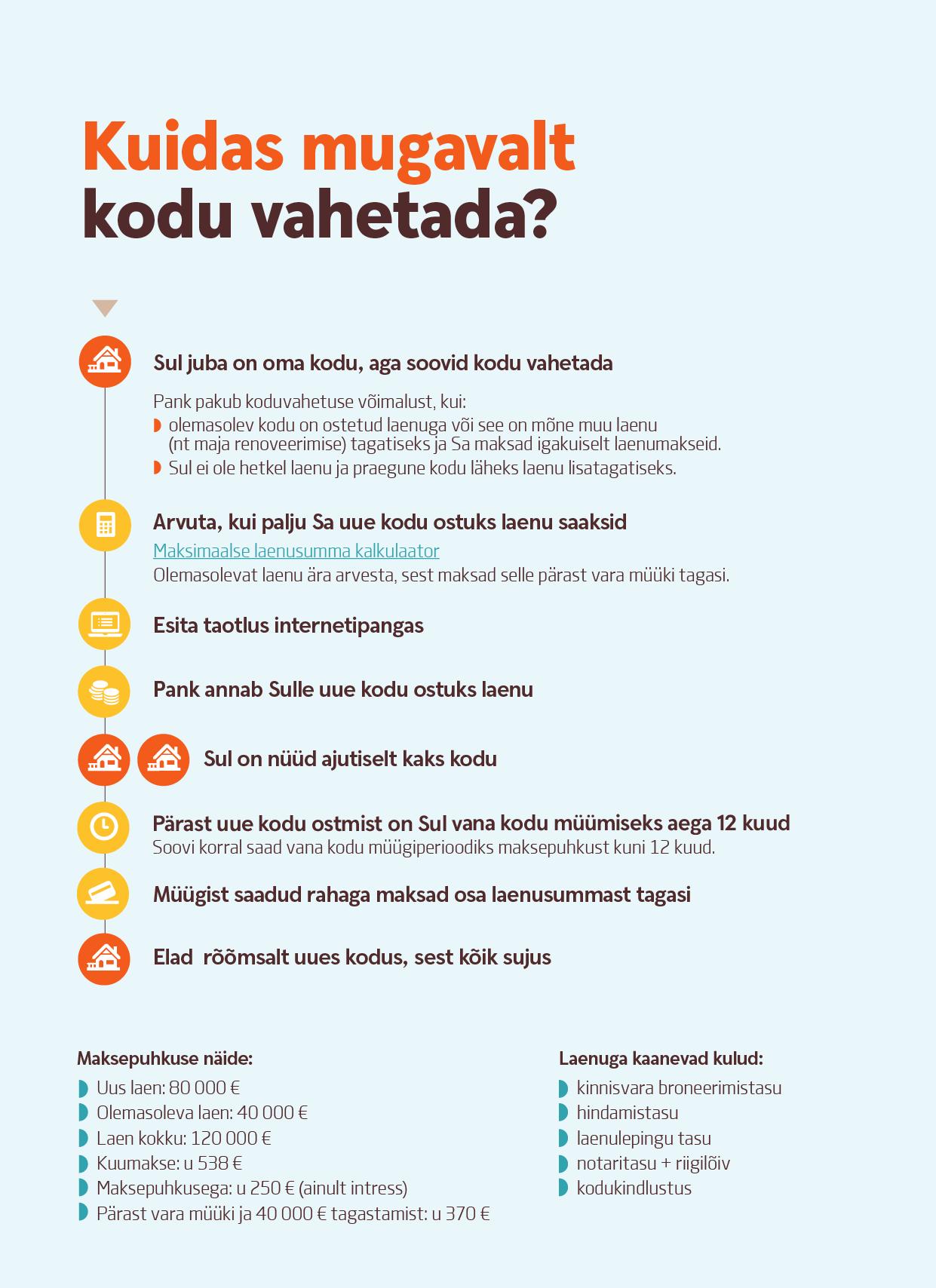 04afdaeb85e Mida silmas pidada, kui ees seisab koduvahetus? - Kukkur - Swedbanki ...