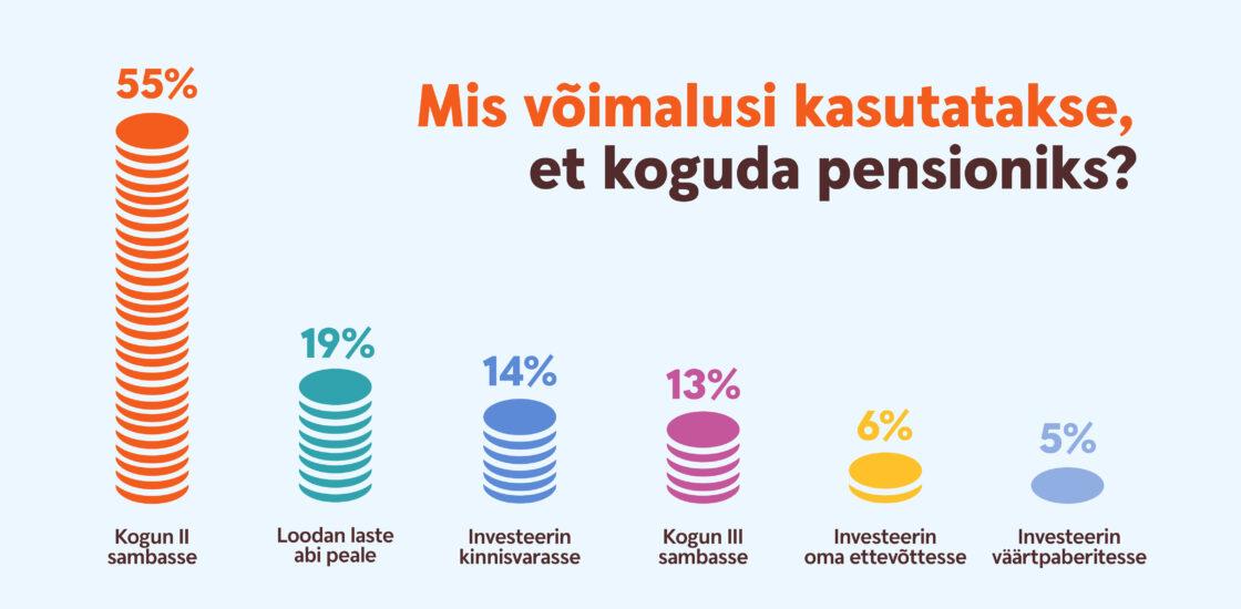 Paljud Eesti inimesed loodavad pensionipõlves jätkuvalt kinnisvarale ja lastele