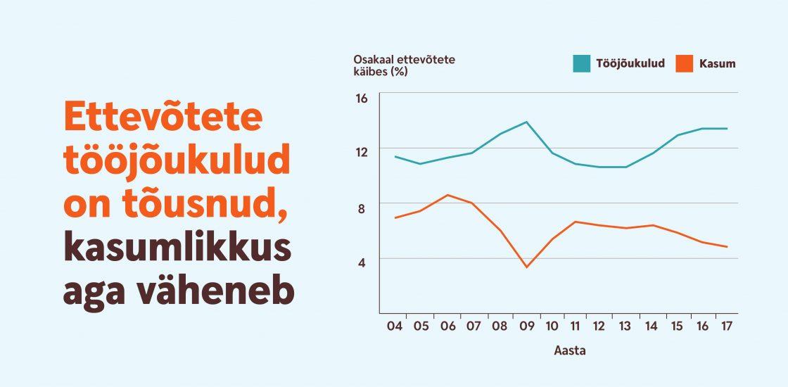 Ettevõtete tööjõukulud on tõusnud, kasumlikkus aga väheneb