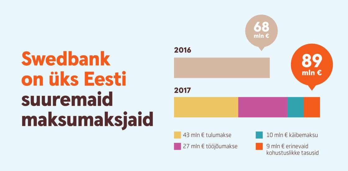 Swedbank on 89 miljoni euroga aastas üks Eesti suuremaid maksumaksjaid