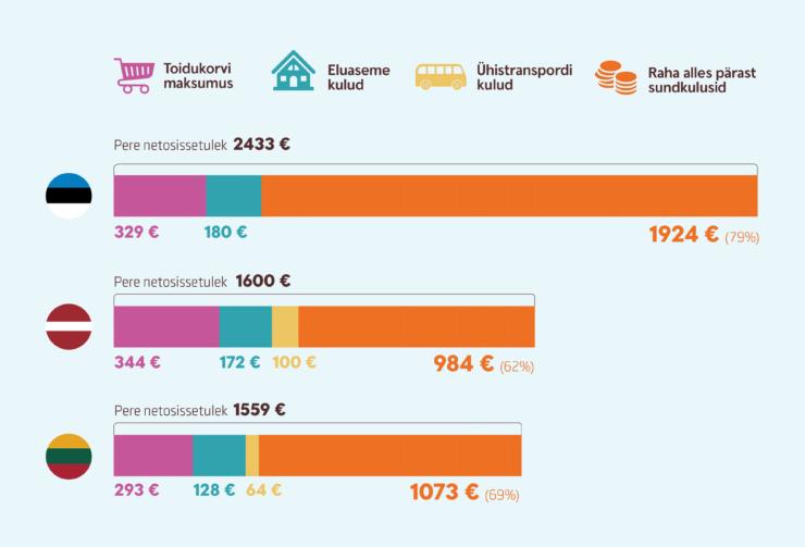 infograafik pere sundkulud Balti riikide pealinnades