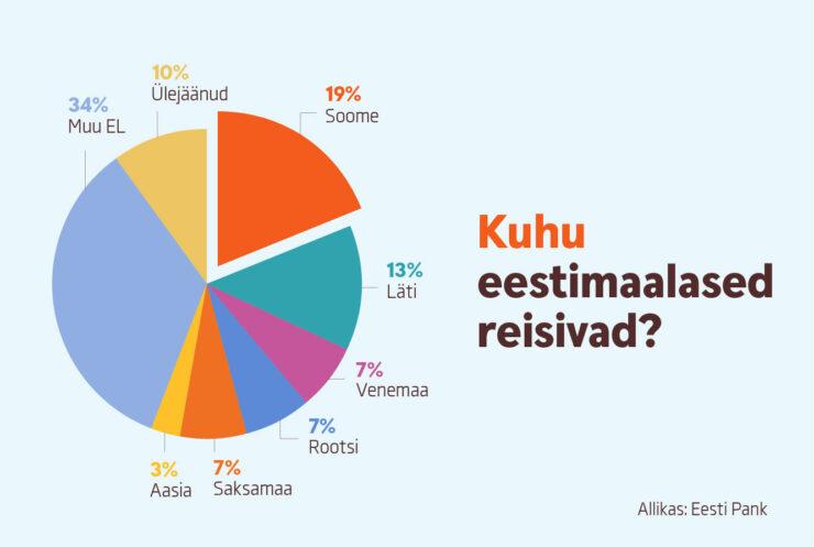 infograafik Kuhu eestimaalased reisivad?