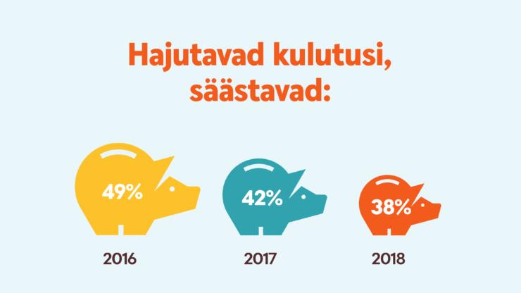 infograafik kulutused