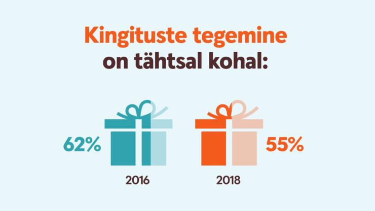 infograafik kingituste tegemine