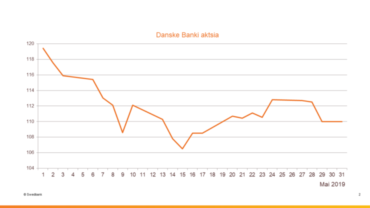 Danske Banki aktsia, mai 2019