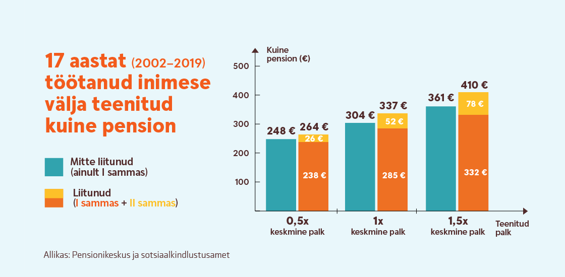 Kas Swedbanki II samba pensionifondidega liitumine on olnud mõistlik otsus?