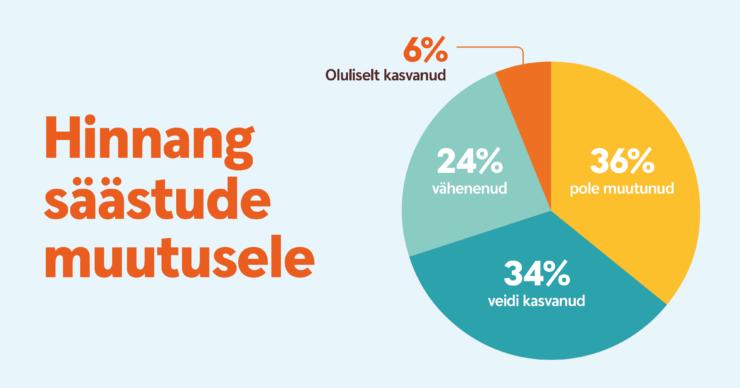 Infograafika säästude muutus