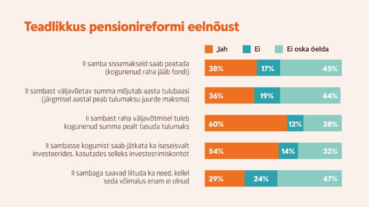 infograafik teadlikkus pensionireformist