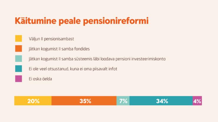 Käitumine peale pensionireformi infograafik