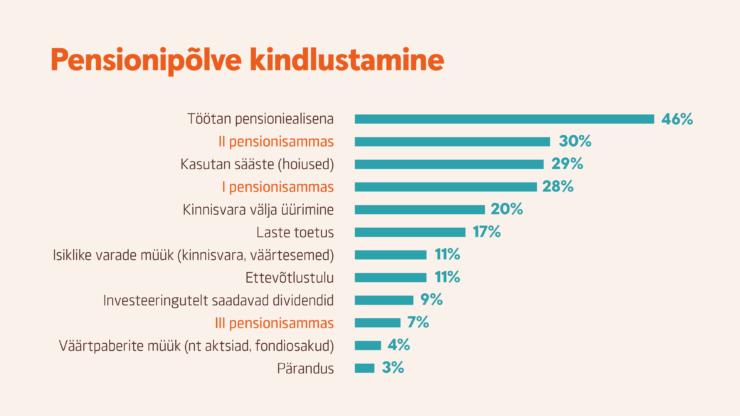 infograafik Pensionipõlve kindlustamine