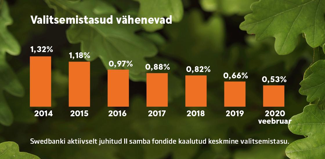 Swedbank alandab pensioni teise ja kolmanda samba valitsemistasusid