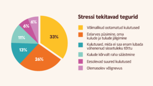 Graafik suvepuhkusega seoses stressi tekitavate tegurite kohta.