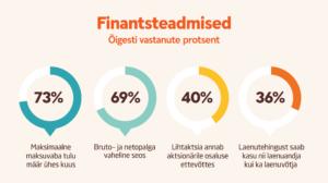 Graafik gümnaasiuminoorte finantsteadmiste kohta
