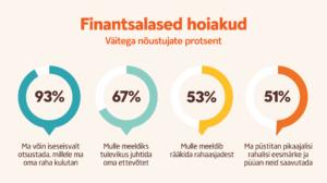 Graafik gümnaasiuminoorte finantsalaste hoiakute kohta.