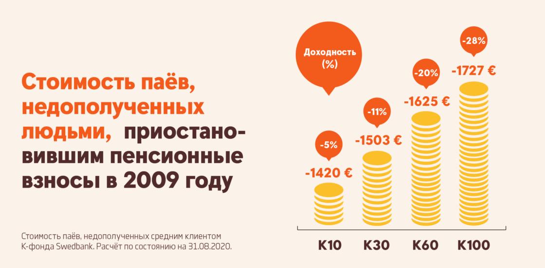 Приостановка пенсионных взносов: как одно решение может лишить Вас более 1600 евро