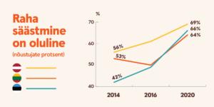 Graafik selle kohta, kas raha säästmine on oluline.