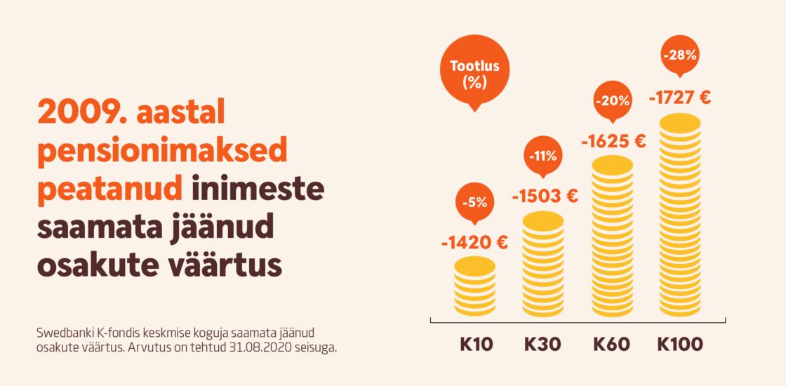 Pensionimaksete peatamine: kuidas ühe otsusega kaotada üle 1600 euro